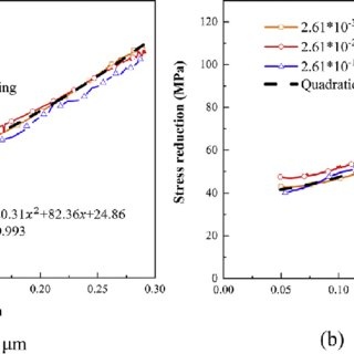 e Stress-strain curves in ATV-UCT under different