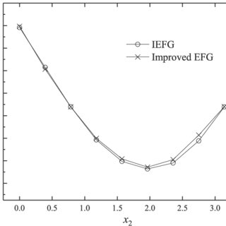 Computed symmetric and antisymmetric eigenfunctions for