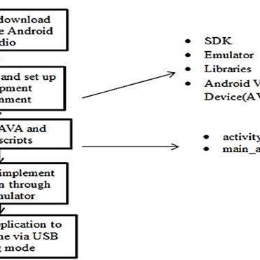 (PDF) Validation of android-based mobile application for