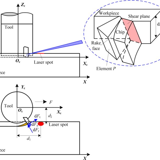 Analytical modeling of cutting forces considering material