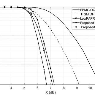 Fig. Basic block diagram for OFDM system I/Q formats In