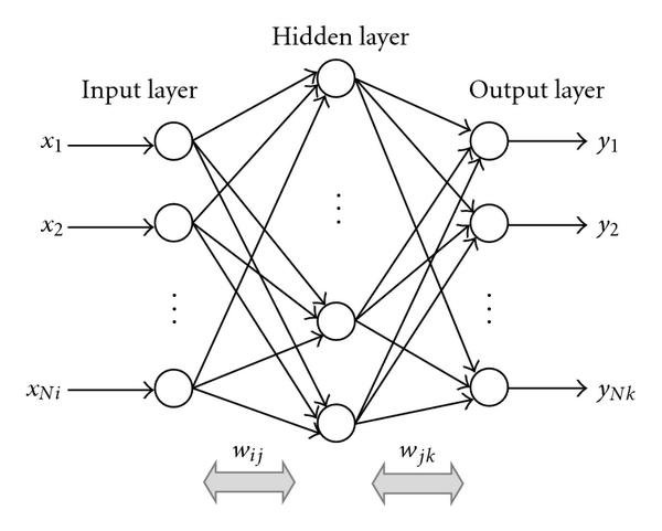 Schematic Diagram Of A General Back Propagation Neural Network