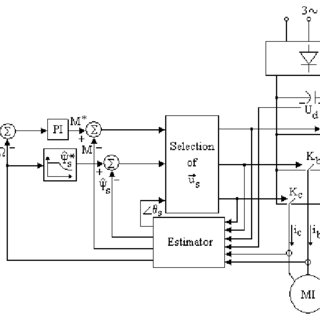 (PDF) Considerations about direct torque control and