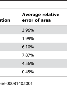 Average relative errors of area and volume molecular surface at two different resolutions calculated by also rh researchgate
