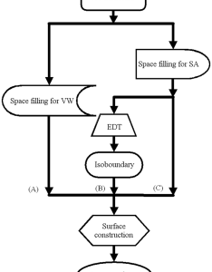 Algorithm flow chart for edtsurf macromolecular surface construction  van der waals also rh researchgate