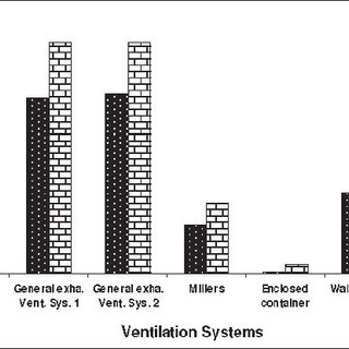 Local exhaust ventilation of Millers (eight canopy hoods