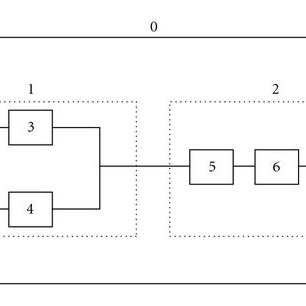 Complex series-parallel system example reliability block