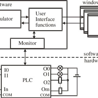 Logic diagram for exchanging data between the software and