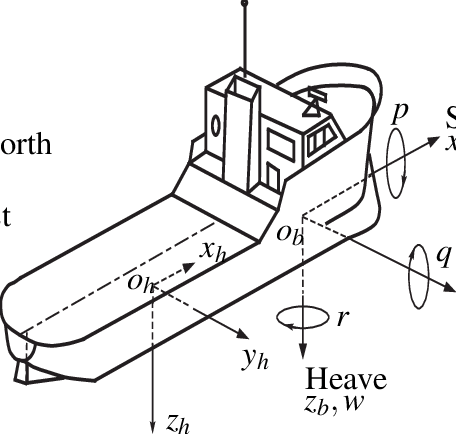 Notation and sign conventions for ship motion description