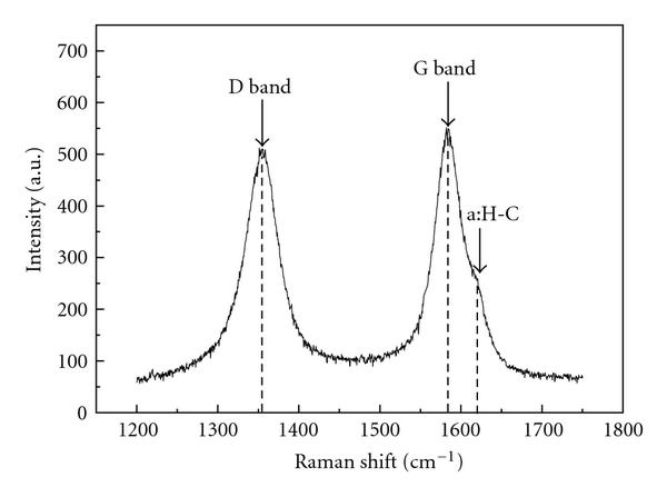 The baseline-treated Raman spectrum of CNT tip. In