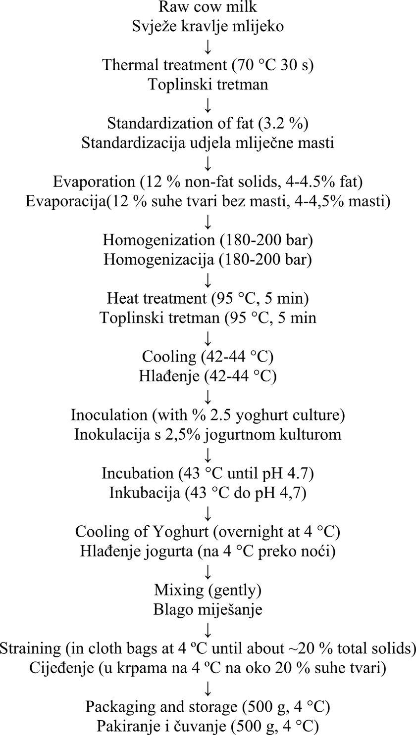 medium resolution of flow diagram of torba yoghurt production grafikon 1 dijagram proizvodnje torba jogurta