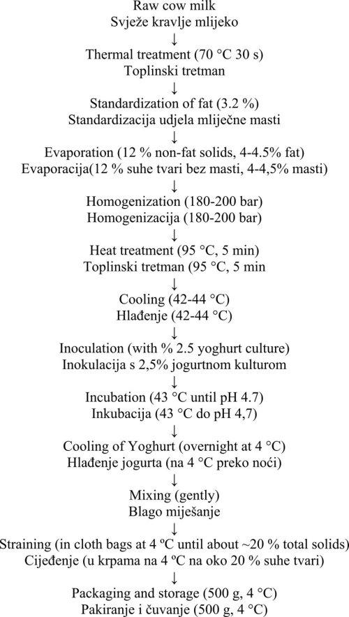 small resolution of flow diagram of torba yoghurt production grafikon 1 dijagram proizvodnje torba jogurta