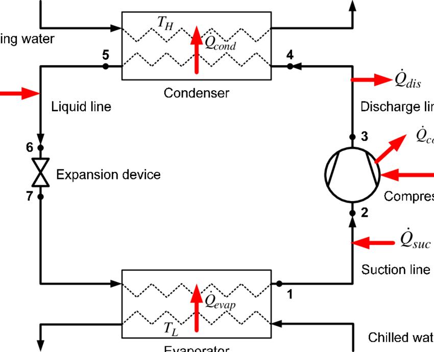 Schematic diagram of vapor-compression liquid chiller