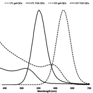 ELISA BrdU histograms. ELISA BrdU assay at 24, 48 and 72