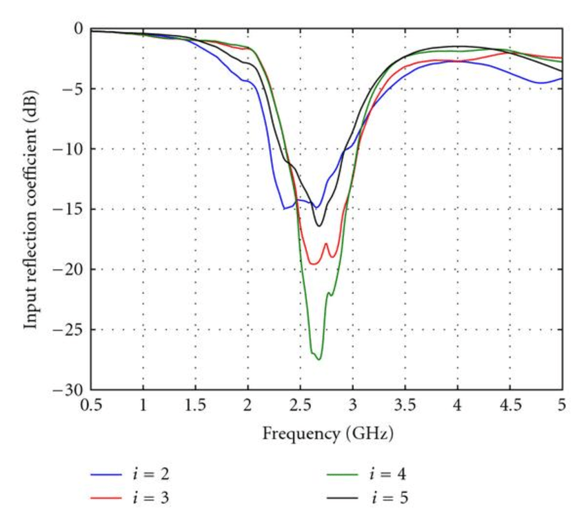Measured reflection coefficient and impedance bandwidth of