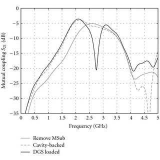 Measured active reflection coefficient and impedance