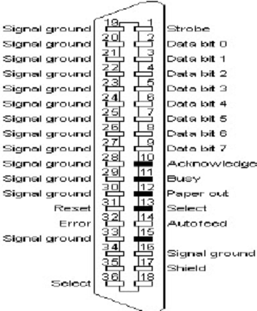 small resolution of parallel port cable pins specification