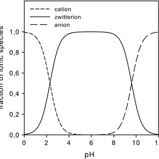 Fraction of ionic species of glycine in aqueous solution