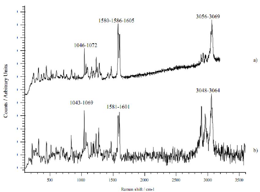 Raman spectra of a) Na diclofenac salt and b) DEA