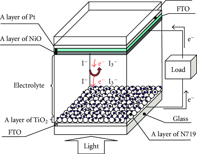 Schematic of the dye-sensitized solar cell with a Pt/NiO