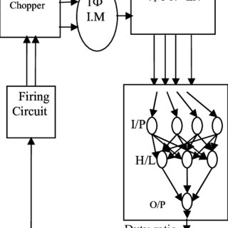 (PDF) Modeling and Speed Control of Induction Motor Drives