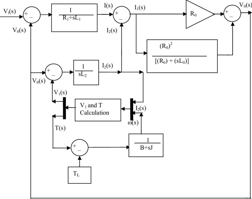 Induction Motor Modelling In Matlab