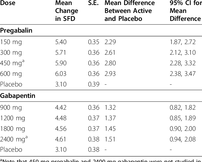 means and mean difference between pregabalin and placebo ...