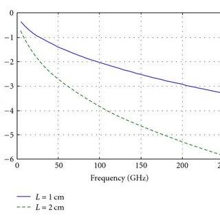 Dual vertical slot waveguide EO modulator. (a) Schematic
