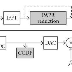 Power spectral density of an OFDM signal (DVB-T2