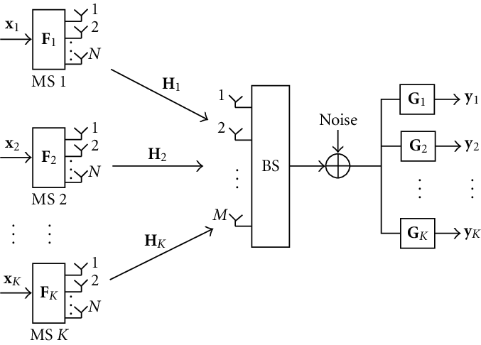 Block diagram of an uplink multiuser MIMO wireless system