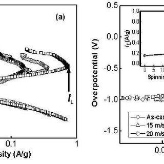 Electrochemical impedance spectra (EIS) of the alloy