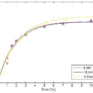 (PDF) Dosimetric evaluation of a novel high dose rate (HDR
