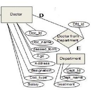 (PDF) Design of a Hospital-Based Database System (A Case