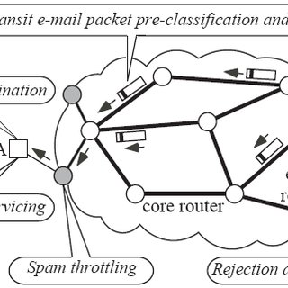 (PDF) Supervised Learning Approach for Spam Classification