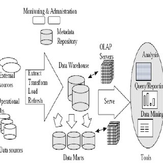 (PDF) DATA WAREHOUSING, DATA MINING, OLAP AND OLTP