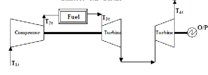 Schematic diagram of Topping Cycle of combined cycle power