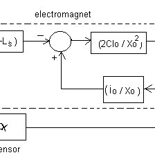 (PDF) Low Complex System for Levitating Ferromagnetic