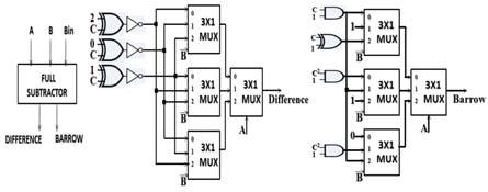 Fig.16(b). Block diagram and circuit diagram of Full