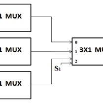(b). Block diagram and circuit diagram of Full Subtractor