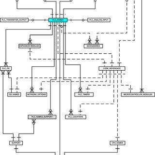 (PDF) A PLC DATABASE