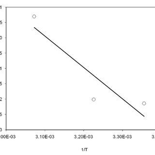 Survival percentages of E. coli over incubation period for