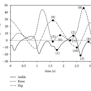 (PDF) A Preliminary Test of Measurement of Joint Angles