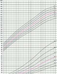 Growth chart for stature and weight indian boys also girls download rh researchgate