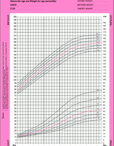 Growth chart for stature and weight indian girls also download rh researchgate