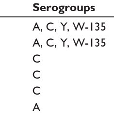 Meningococcal entry into and survival within the