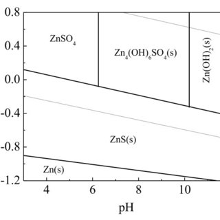 Adsorption of ethyl and octyl xanthate at the surface of
