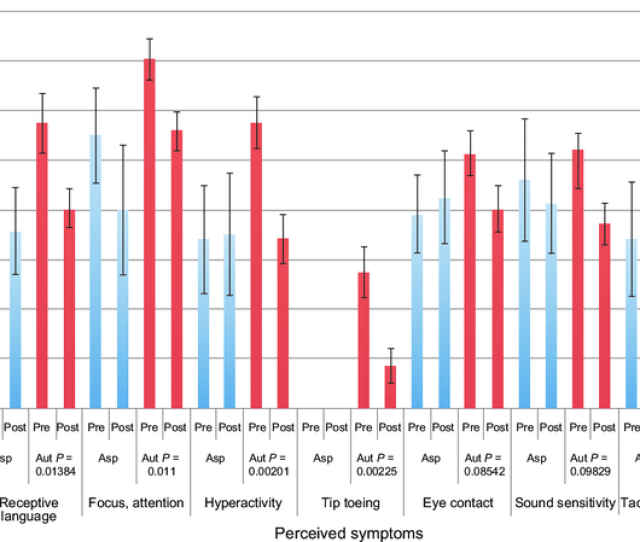 Perceived Symptom Severity In Individuals With Autism And Aspergers Syndrome Pre And Post Zinc And B
