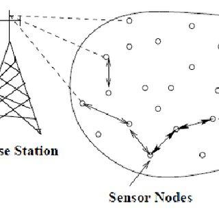 (PDF) A Key Establishment Scheme for Mobile Wireless