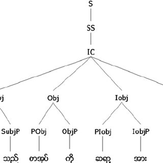 (PDF) Grammatical Relations of Myanmar Sentences Augmented
