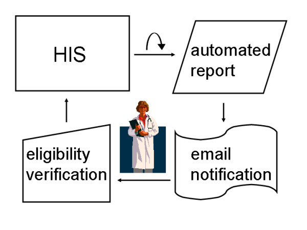 Overview of HIS-based patient recruitment. An automated